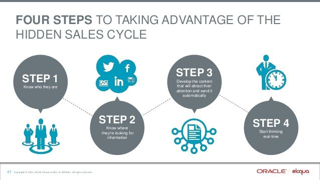 FOUR STEPS TO TAKING ADVANTAGE OF THE HIDDEN SALES CYCLE STEP 3 - sales presentation