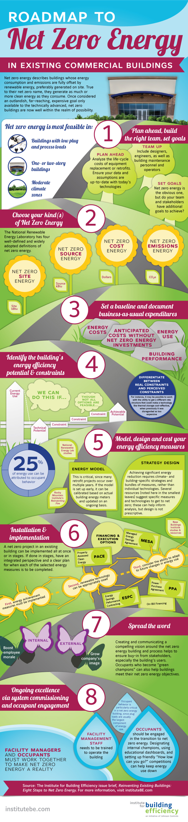 Infographic Roadmap To Net Zero Energy In Existing Commercial Buildings Zero Energy Zero Energy Building Sustainable City
