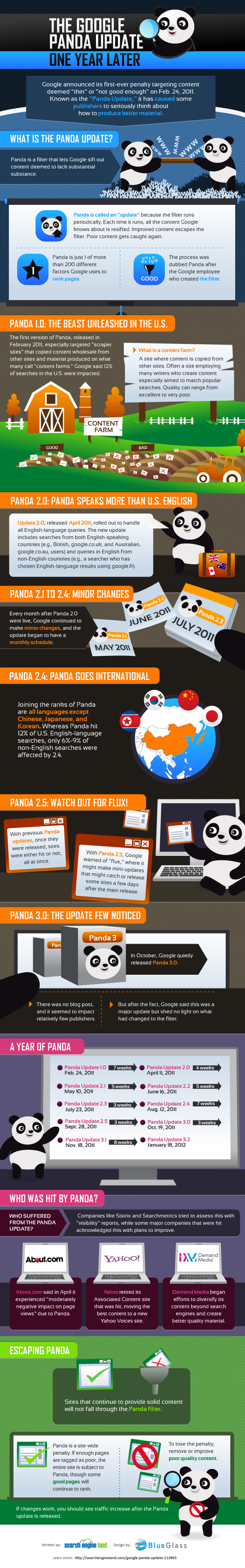 The Google Panda update one year later #infographic