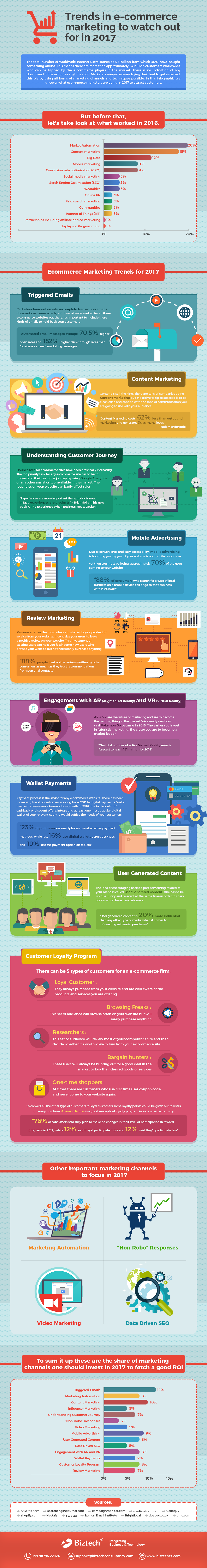 Ecommerce Marketing Trends to Watch Out for in 2017 - infographic
