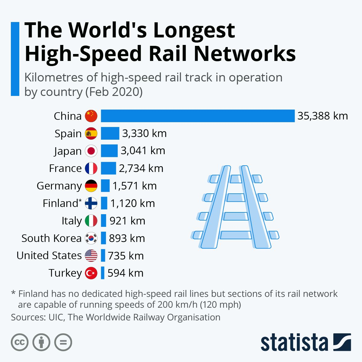 Infographic The World's Longest HighSpeed Rail Networks