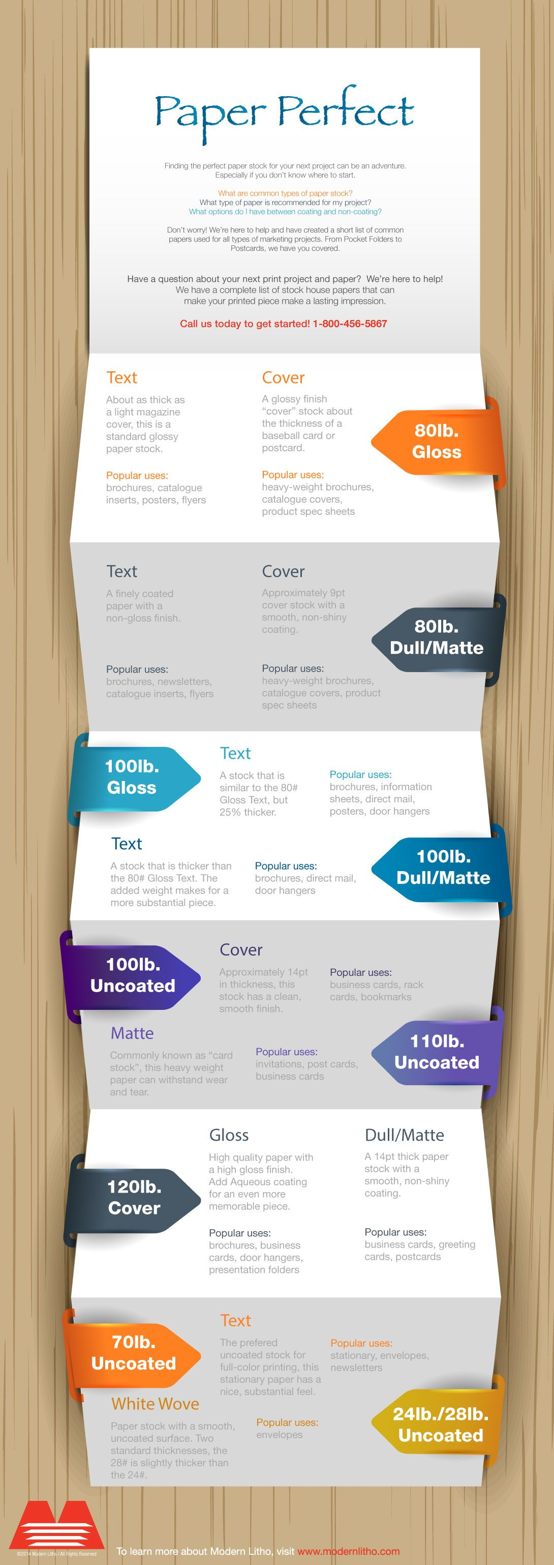 Paper types and popular uses.