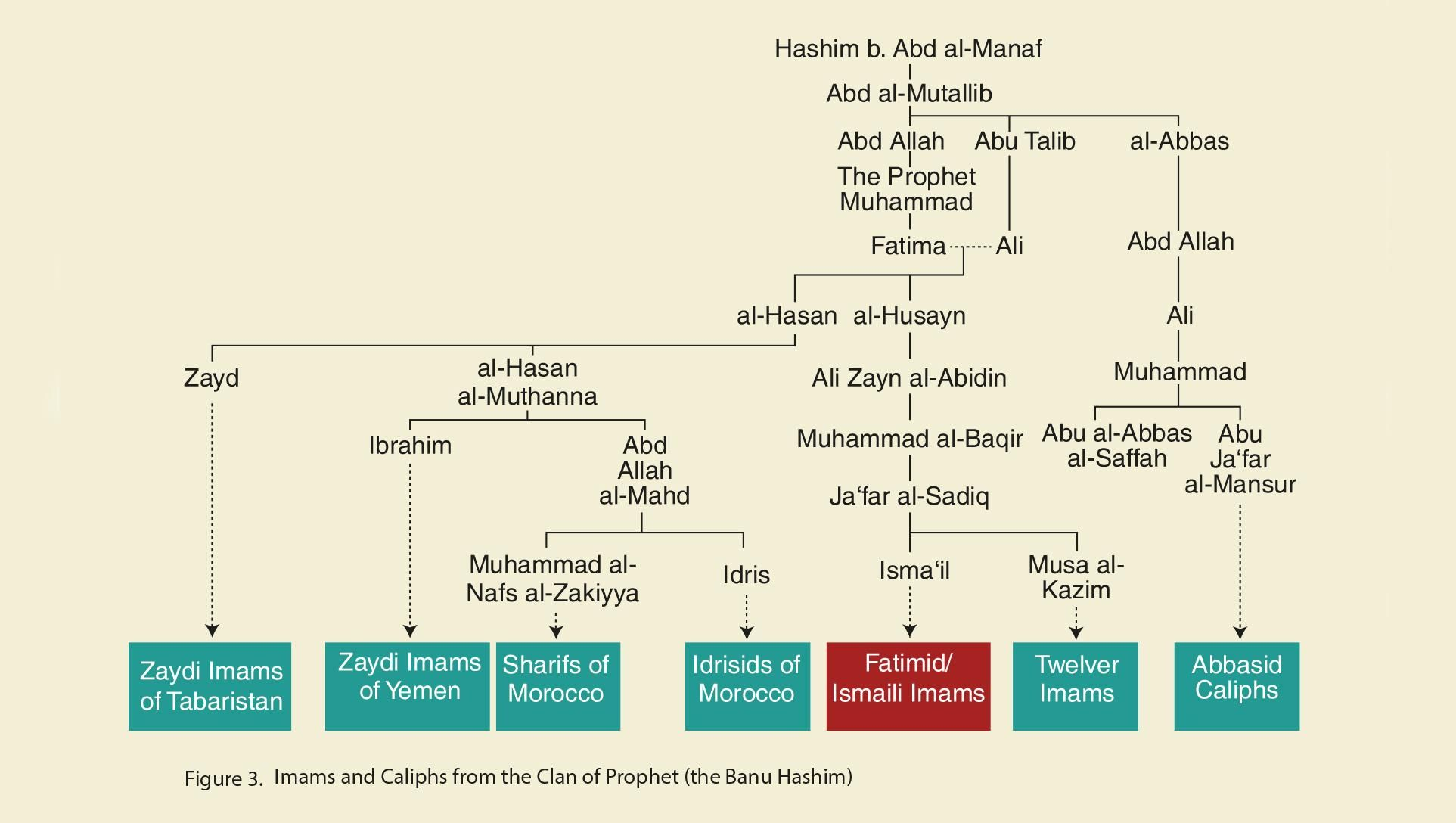 Genealogy of Imams and Caliphs from the clan of Prophet