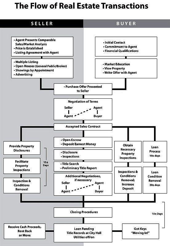 Flow Chart For Real Estate Transactions Eyemark Realestate Www