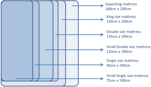 mattress dimensions Google Search Mattress sizes