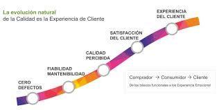 Imagen. Tipo: diagrama. 'La evolución natural de la Calidad es la experiencia del cliente'.