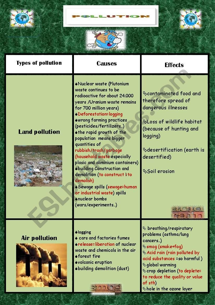 POLLUTION TYPES / CAUSES / EFFECTS (Part 1) Pollution