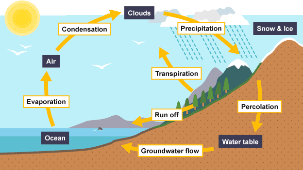 Evaporation and condensation are part of the water cycle learn about and revise key stages in the water cycle and river terminology with bbc bitesize gcse geography ccuart Image collections