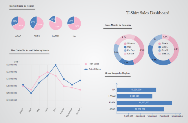 Sales Performance Dashboard  Data Analysis    Sample