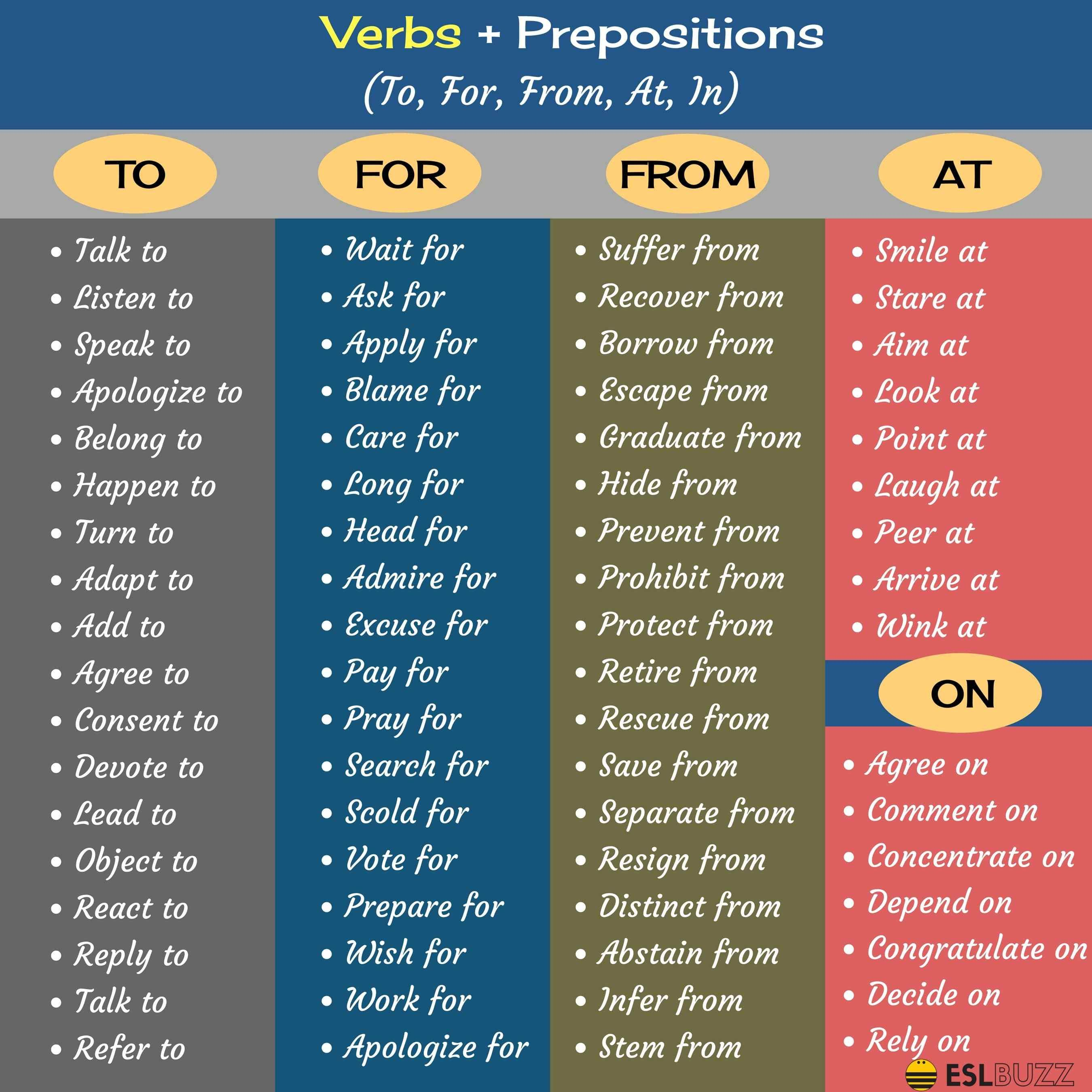 Common Verb & Preposition Combinations in English   Englisch ...