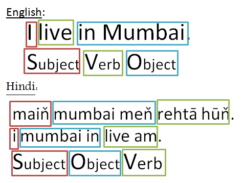 Hindi Sentence Structure Hindi Language Learning Learn Hindi