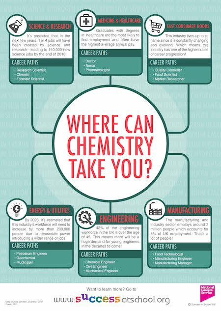 Where can Chemistry take you? | Uni | Pinterest | Chemistry ...