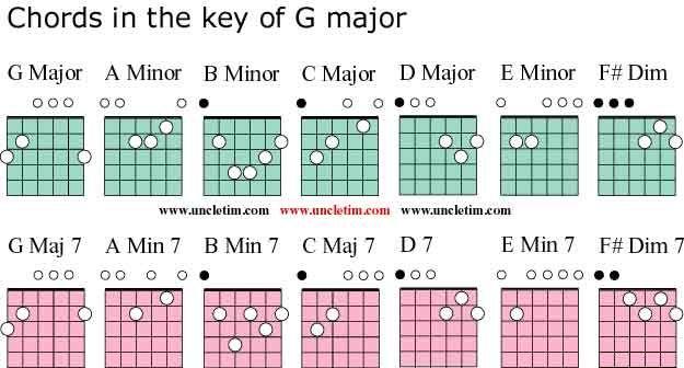 Guitar Chords In The Key Of G Major | GUITAR | Pinterest | Guitar ...