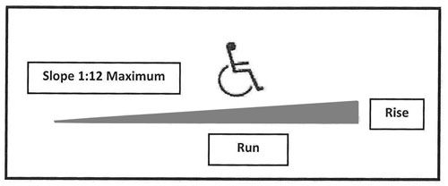 Slope Angle For Wheel Chair Ramps.
