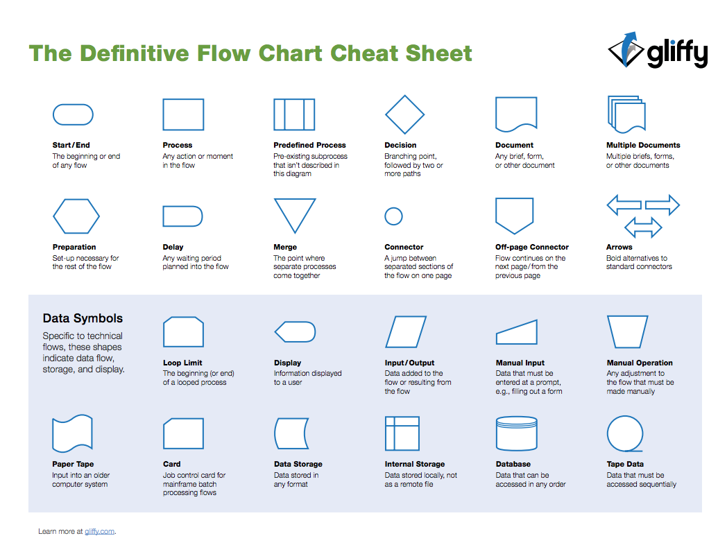 Flowchart shapes cheat sheet from gliffy flowcharts flowchart shapes cheat sheet from gliffy ccuart Image collections