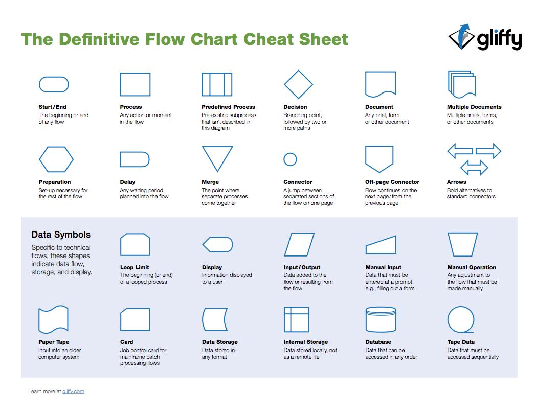 Standard Process Flow Diagram Symbols 2002 Mitsubishi Galant Wiring Fuses Box Flowchart Shapes Cheat Sheet From Gliffy Flowcharts