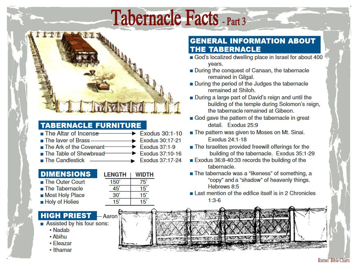 Tabernacle Facts 3