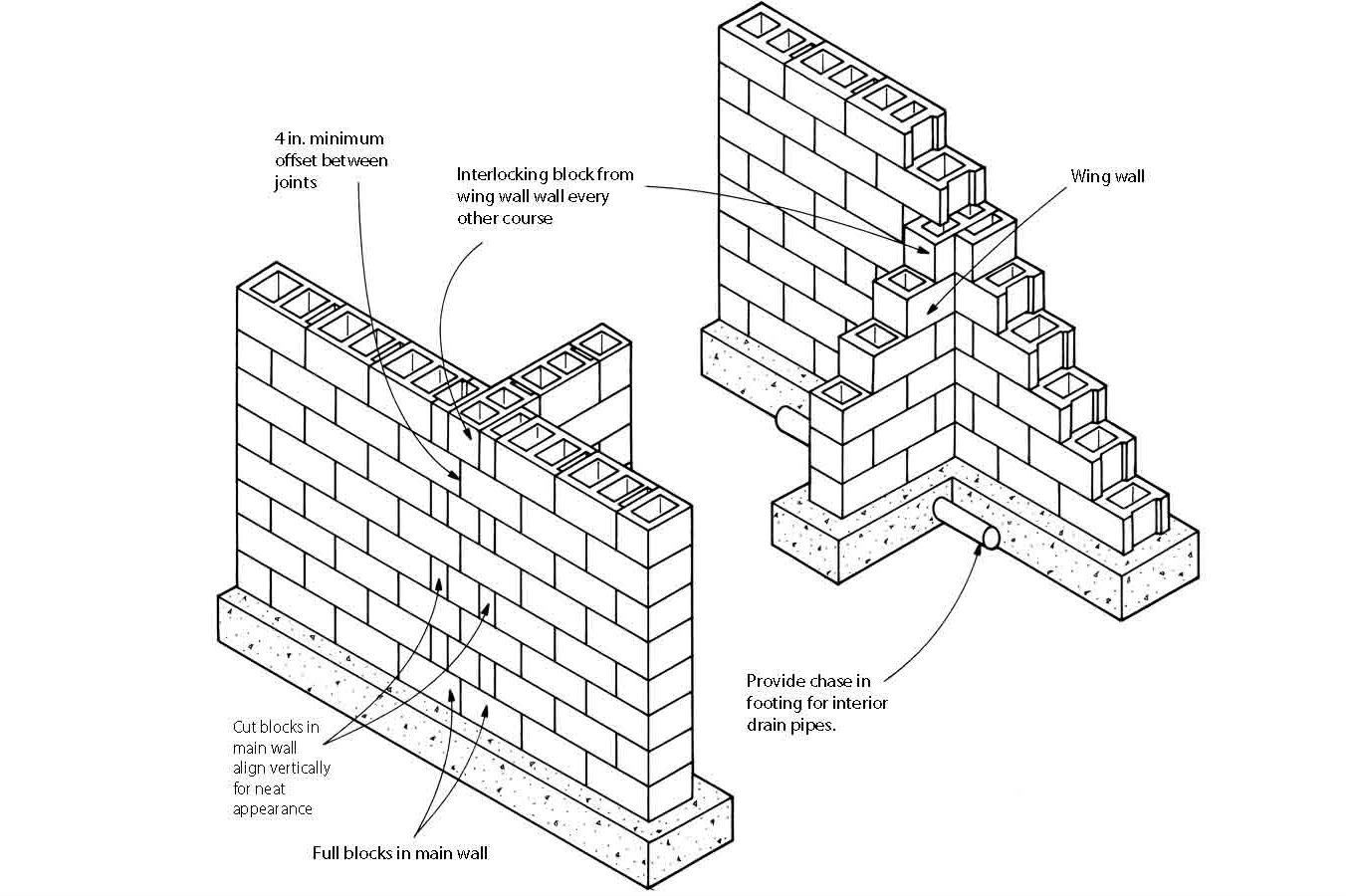 Image Result For How To Lay Bricks At An Intersection