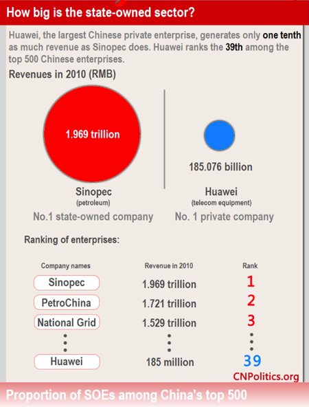 Huawei is China's largest private enterprise at 185B RMB ($30B US). But they are only ranked #39 with Sinopec the largest at $2T RMB ($160B)