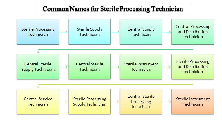 Finding Out What Is A Sterile Processing And Distribution