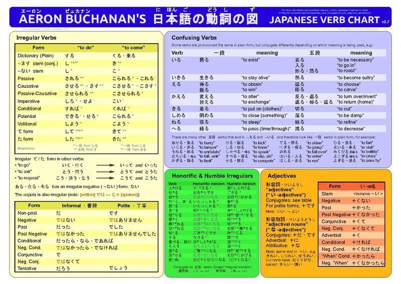 Aeron buchanan   japanese verb chart  concise summary of conjugation handily formatted also best verbs images on pinterest in rh