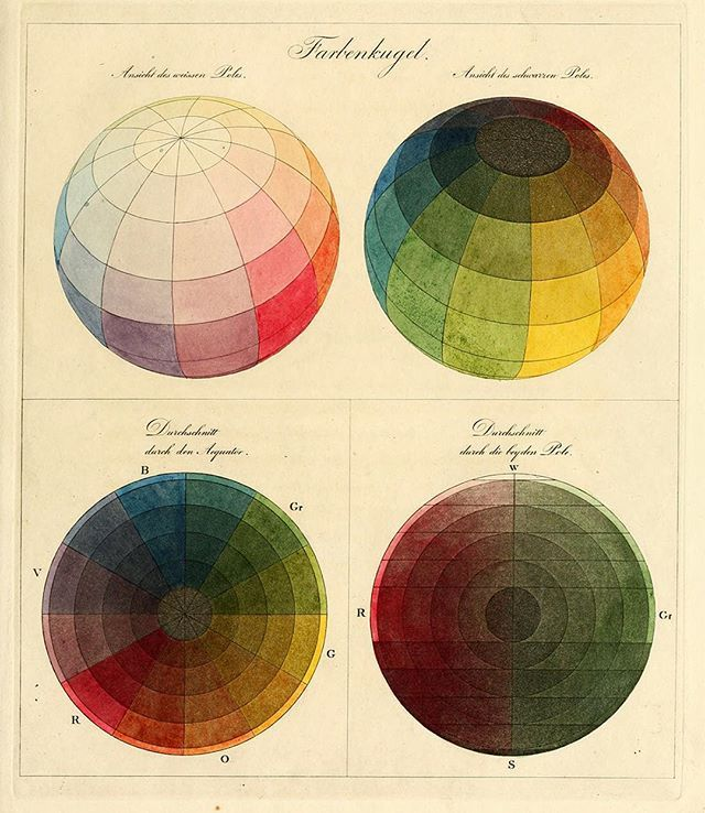 The complete world of colors in watercolor, made 200 years ago. Artist Philipp Otto Runge mapped white, black, and the primary colors as poles on a sphere. The circle at the bottom left is a slice through the equator of this imaginary color planet. • These color spheres inspired the logo for our blog, The Iris, which re-launched yesterday with a new design, and the text of over 1,000 posts available for reuse via a Creative Commons license. Link in bio!