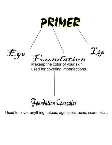 What S The Difference Between Primer And Foundation And Concealer