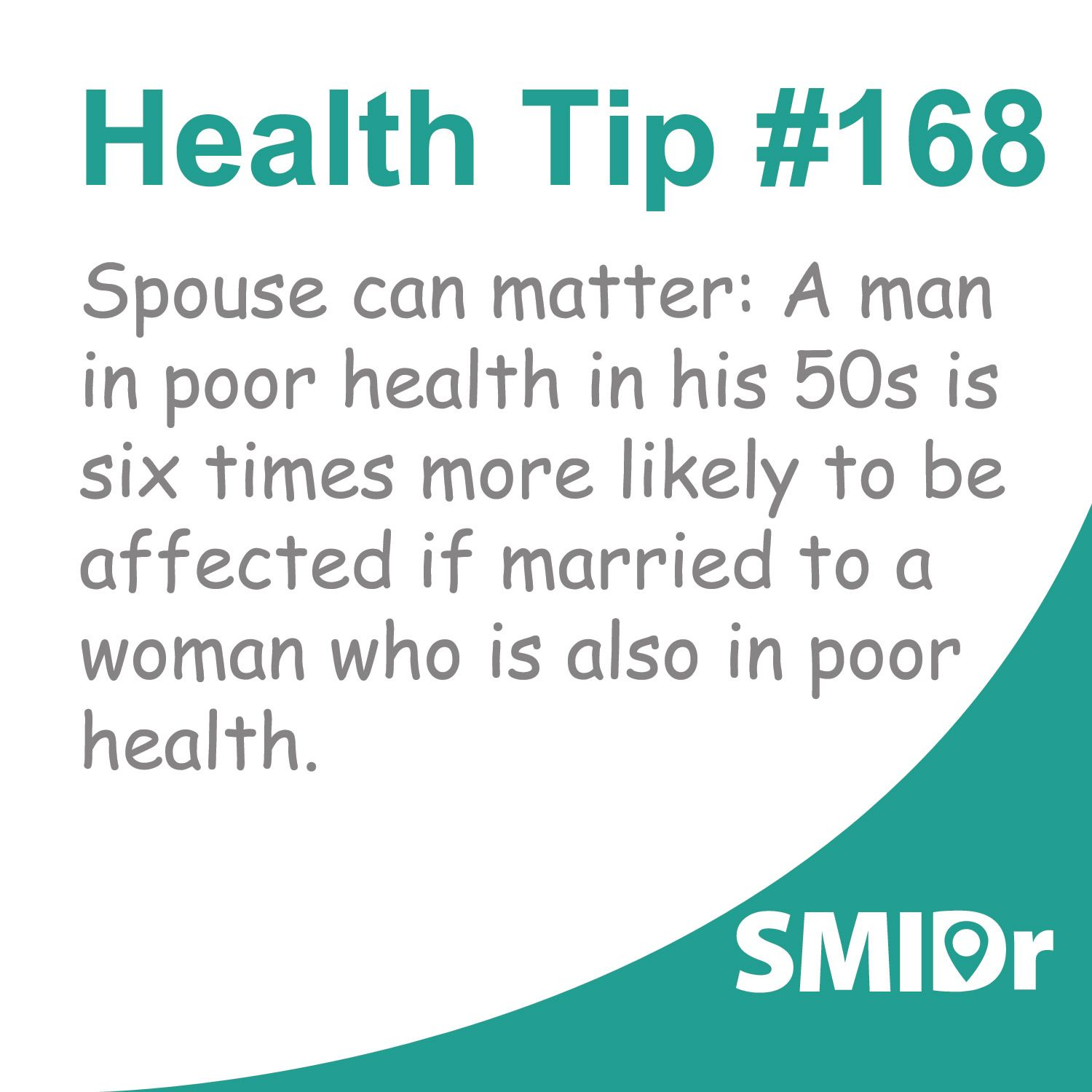 Spouse can matter: A man in poor health in his 50s is six times more likely to be affected if married to a woman who is also in poor health. #HealthTips