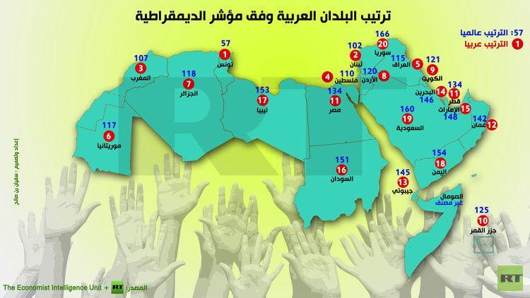 إنفوجرافيك ترتيب البلدان العربية وفق مؤشر الديمقراطية Gaming Logos Logos Character