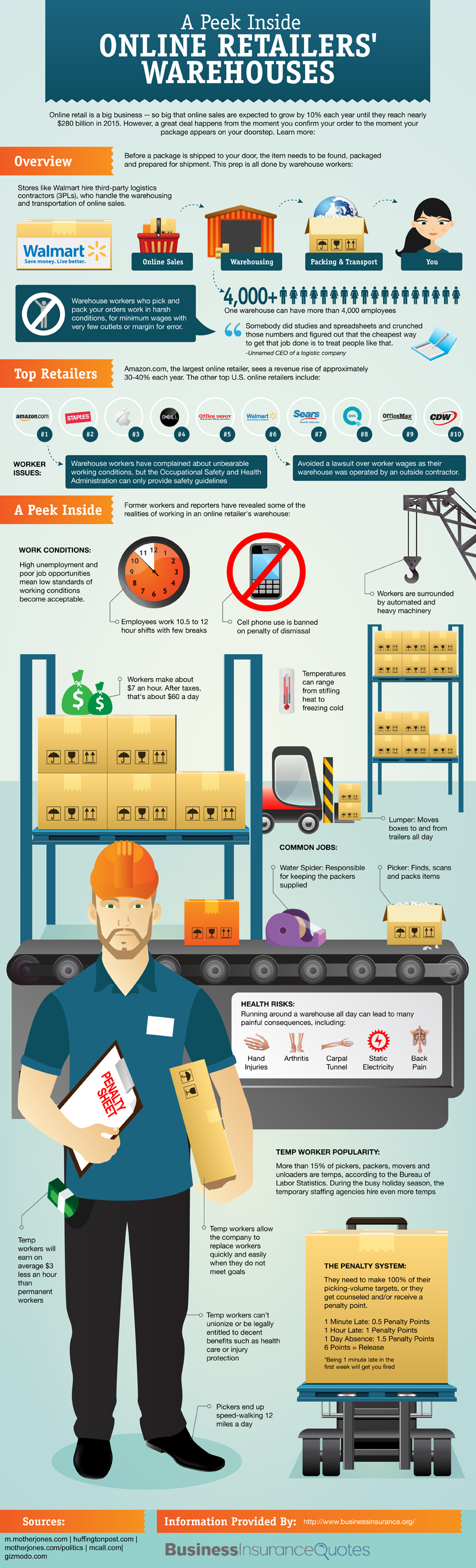 a peek inside online retailers warehouses infographic inside online warehouse and infographic. Black Bedroom Furniture Sets. Home Design Ideas