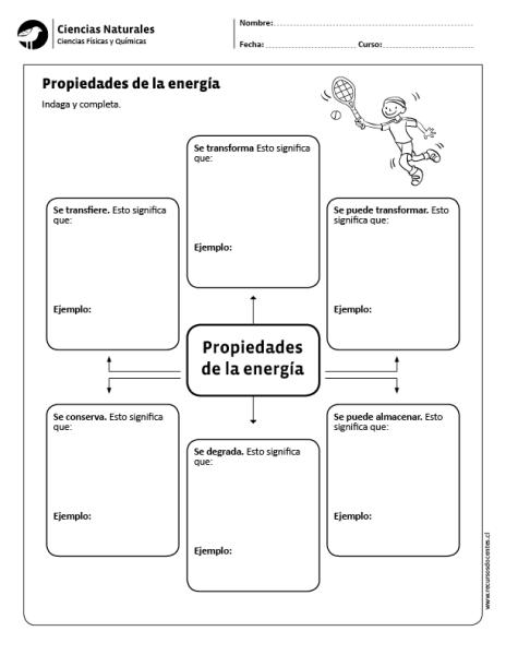 Propiedades De La Energia Ciencias Naturales Ciencias Fisicas Ciencias De La Naturaleza