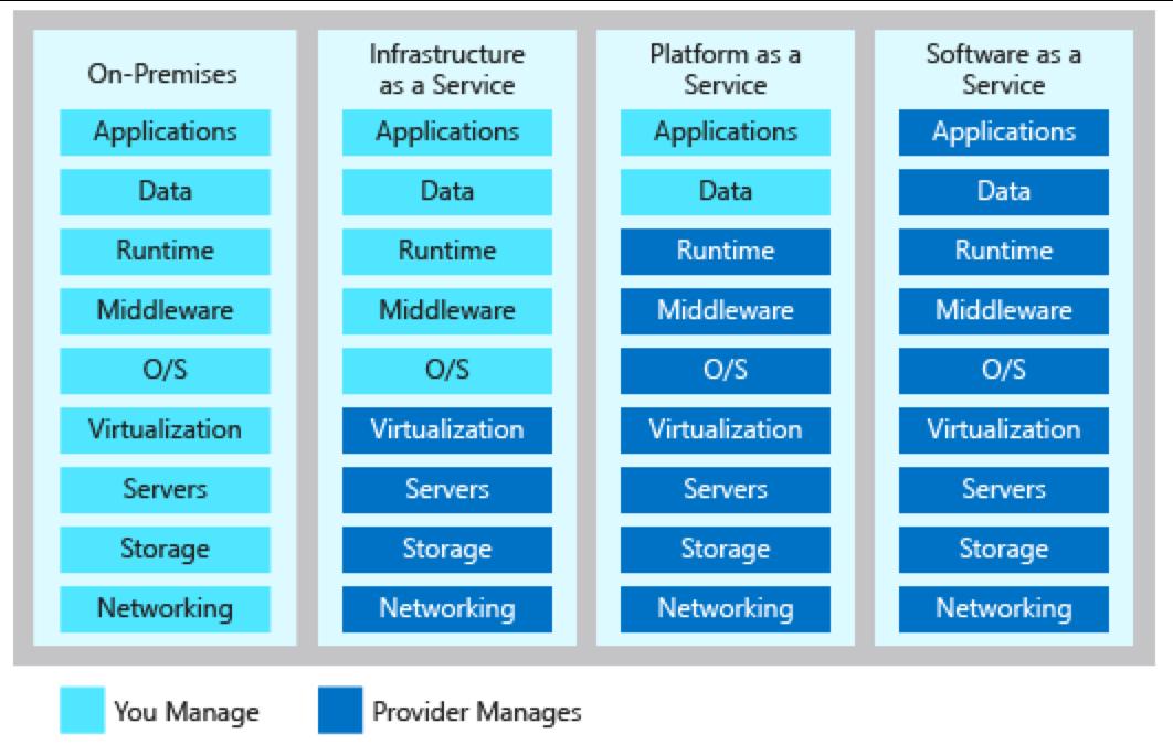 e8a727139582984e4f52ac23a1d5da76 - Fundamental Requirements For Cloud Application Architecture