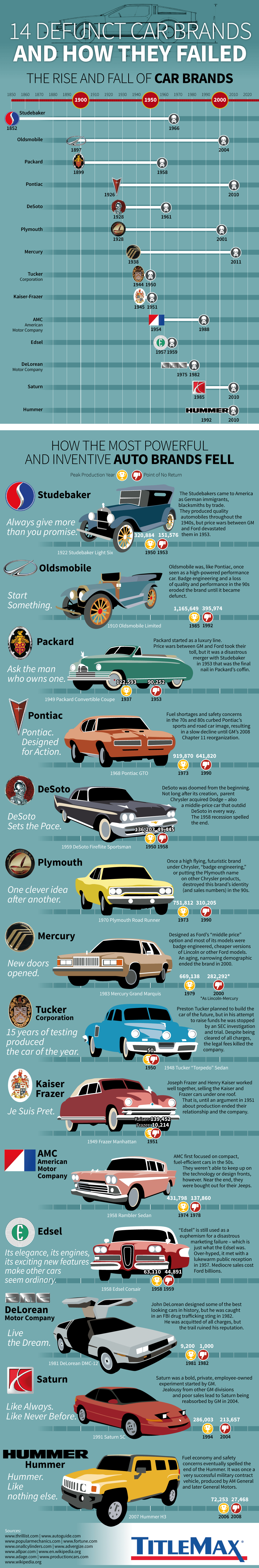 14 Defunct Car Brands And Why They Failed Car Brands Infographic Best New Cars