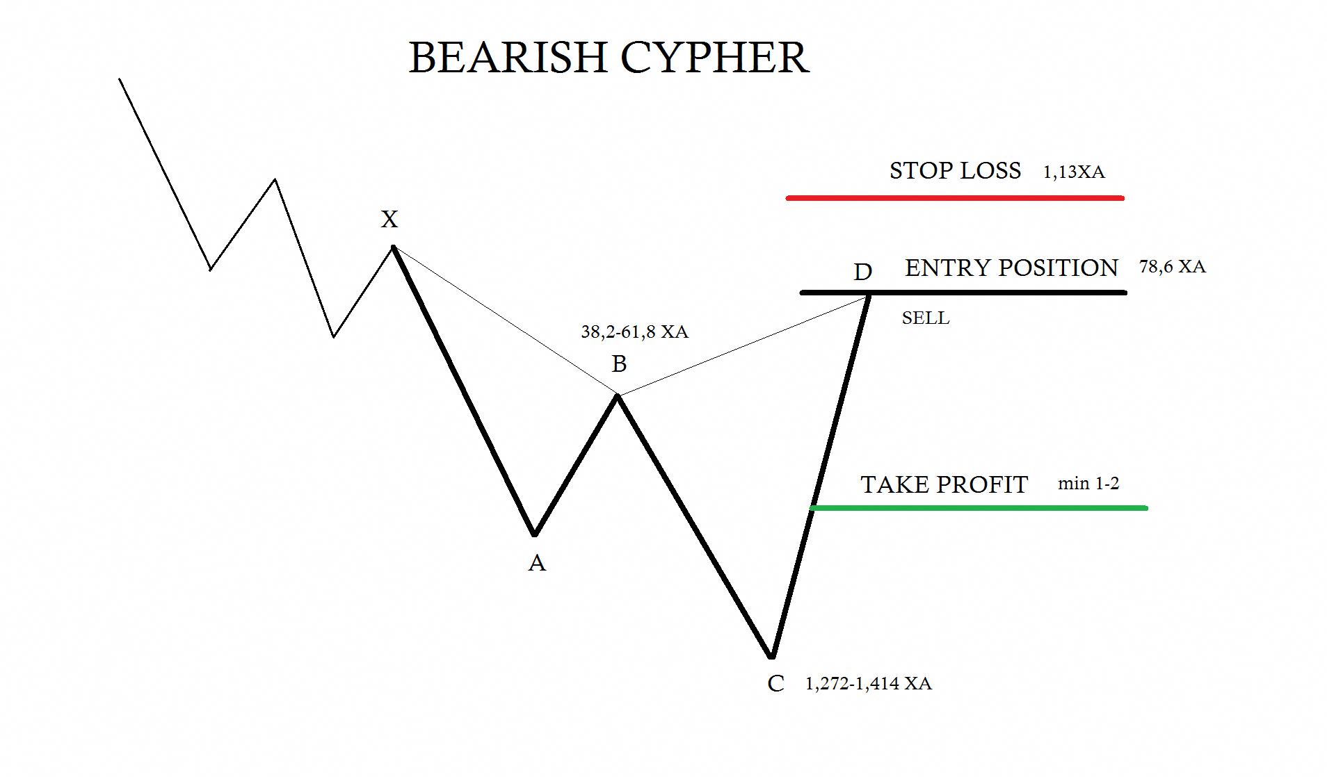 Bearish Cypher Trading Rules Forex Trading Harmonic Patterns -