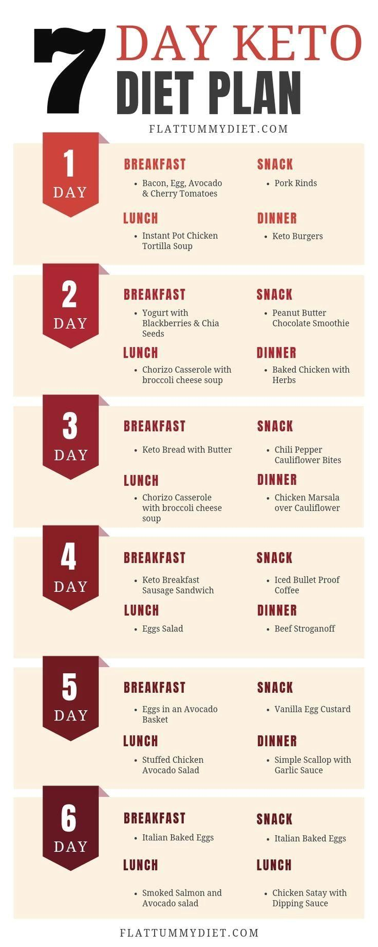 7-Day Keto Meal Plan for Beginners to Burn Fat and Lose Weight #ketodietforbeginners