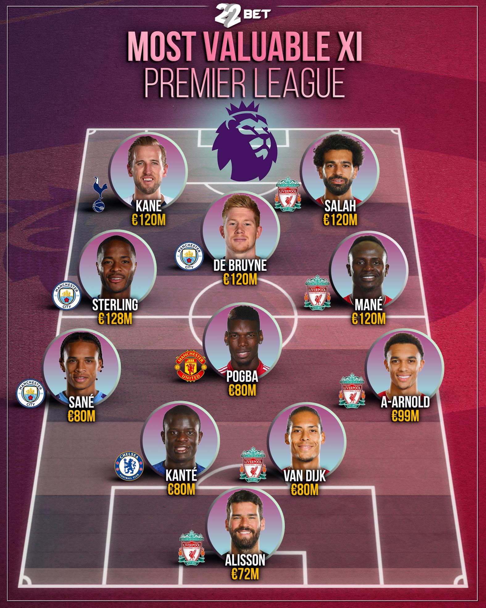 Most Valuable Xi Premier League Players In 2020 Premier League Kane De Bruyne
