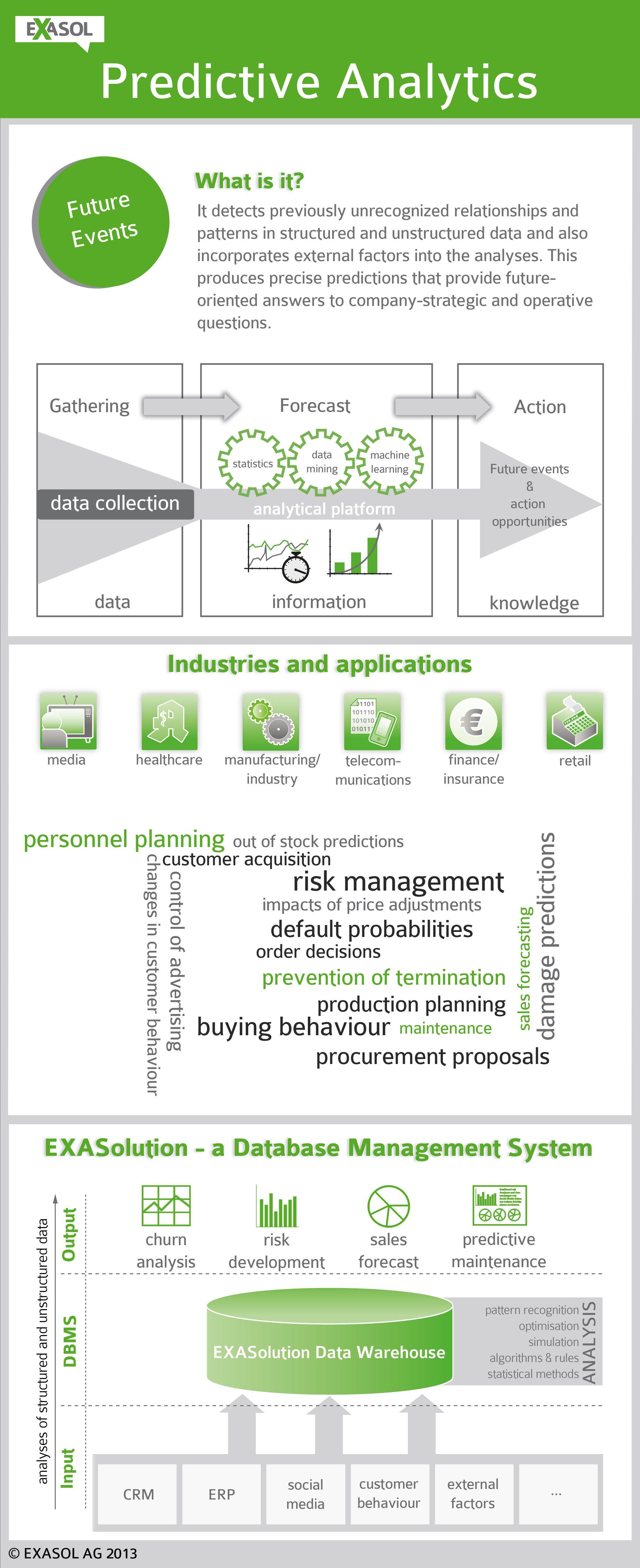 Basic Information About Predictiveanalytics Infographic Data