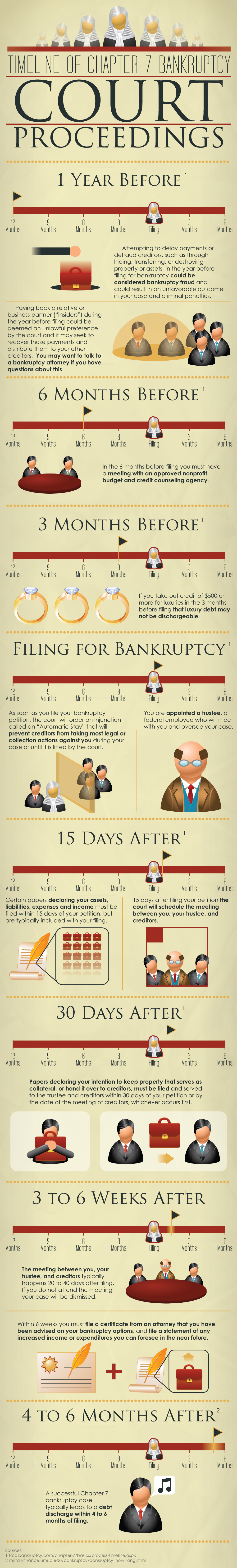 Chapter 7 Bankruptcy Timeline: How Long Does Filing ...