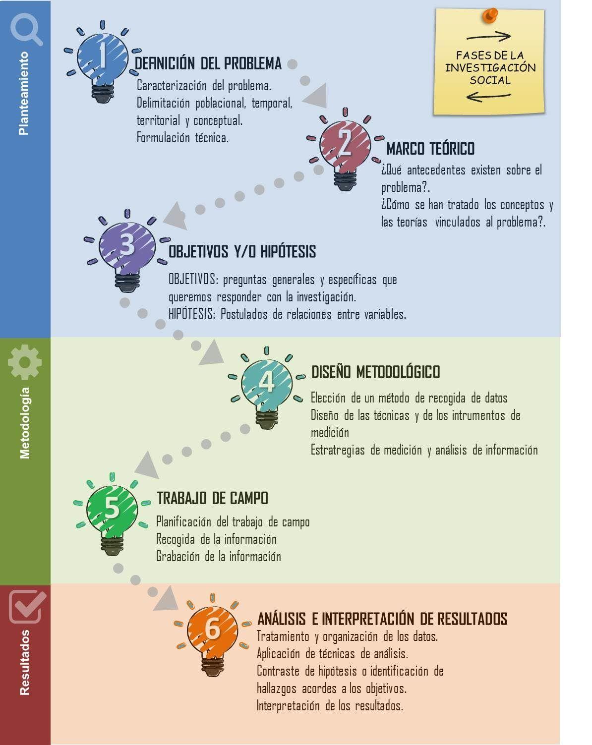 Fases de la investigación social Técnicas de