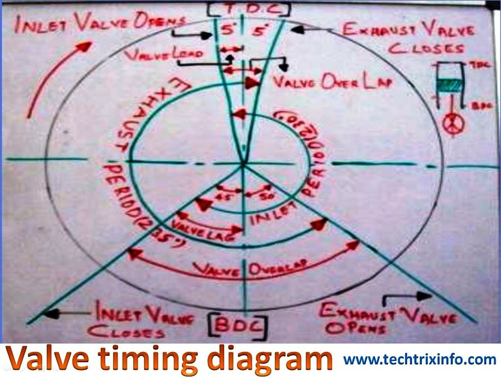 The valve timing diagram explains the operation of the