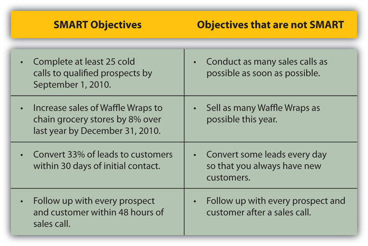 Examples Of Smart Objectives Smart Objective Smart Goals Training And Development