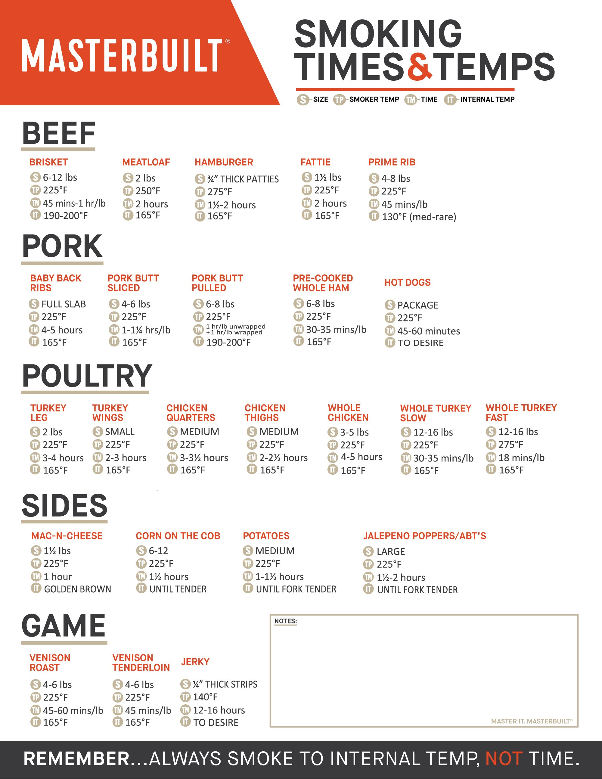Recommended Smoking Times And Temps For Beef Pork