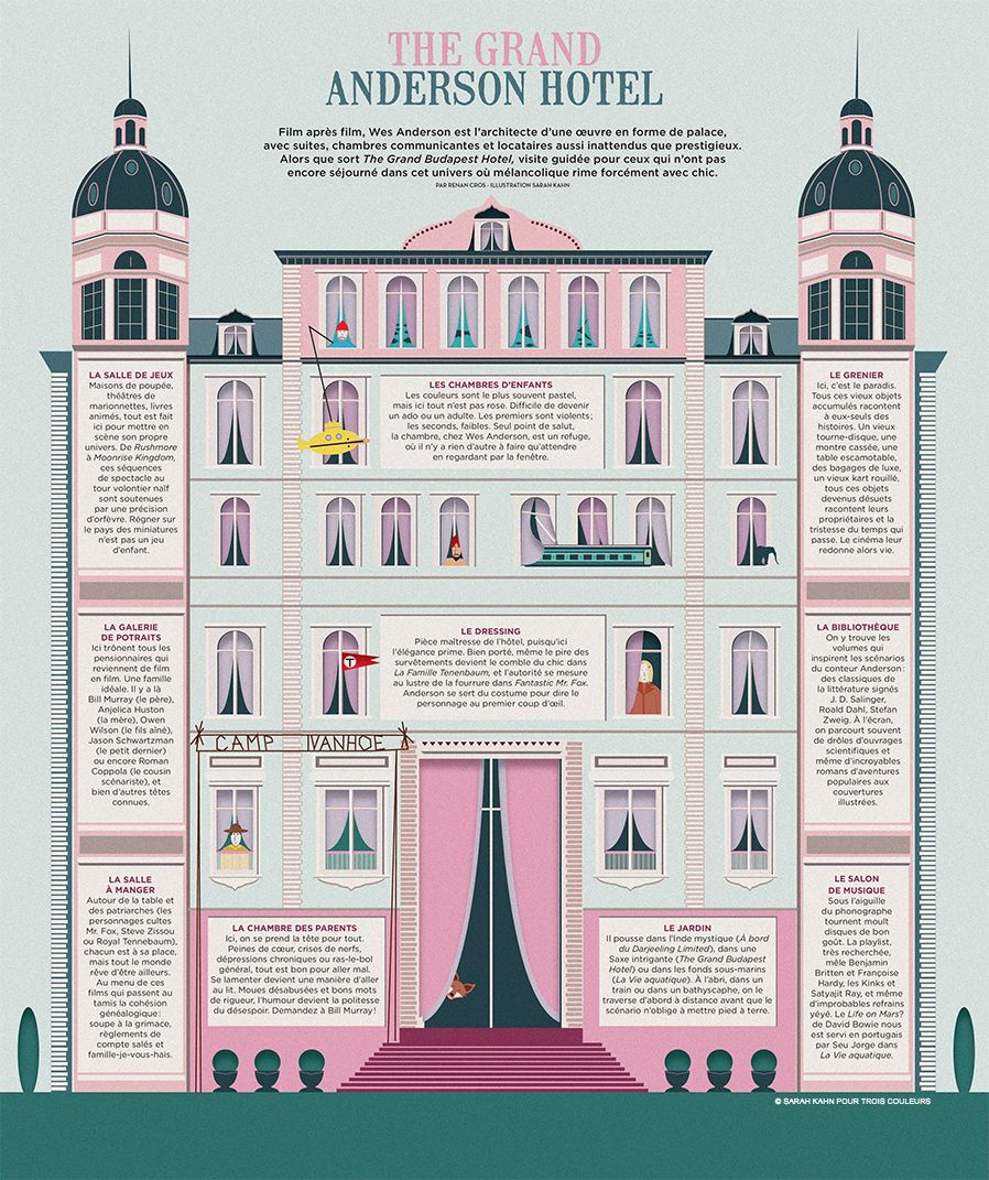 Http Www Troiscouleurs Fr 2014 02 Infographie The Grand Anderson Hotel Wes Anderson Grand Budapest Hotel Budapest Hotel