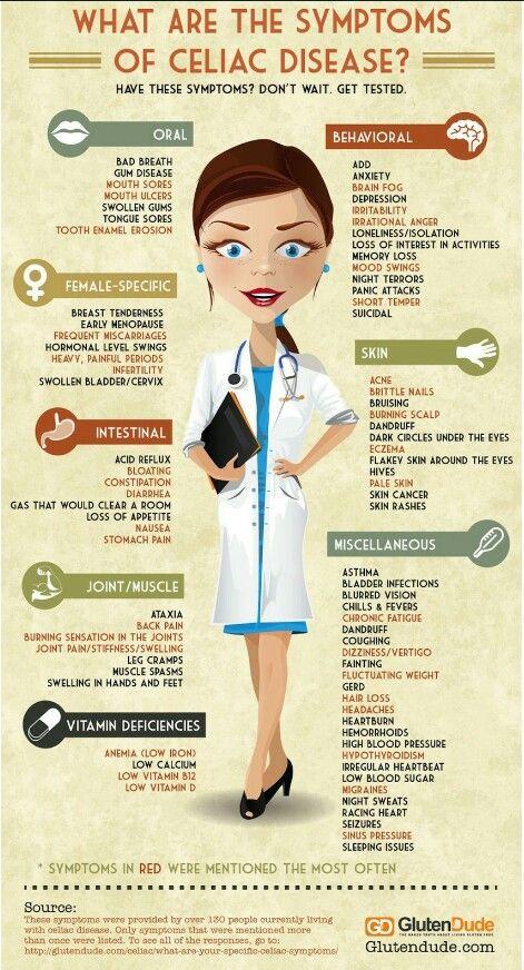 Celiac signs