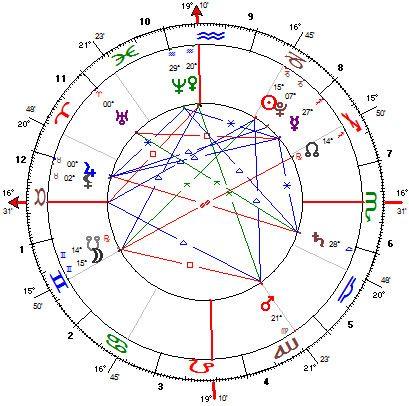 símbolos básicos do mapa astral  http://www.clubedotaro.com.br/site/r63_1_mapa.asp