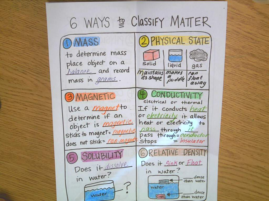 hight resolution of matter and 6 ways to classify matter 6 ways to classify matter notes    Science notes