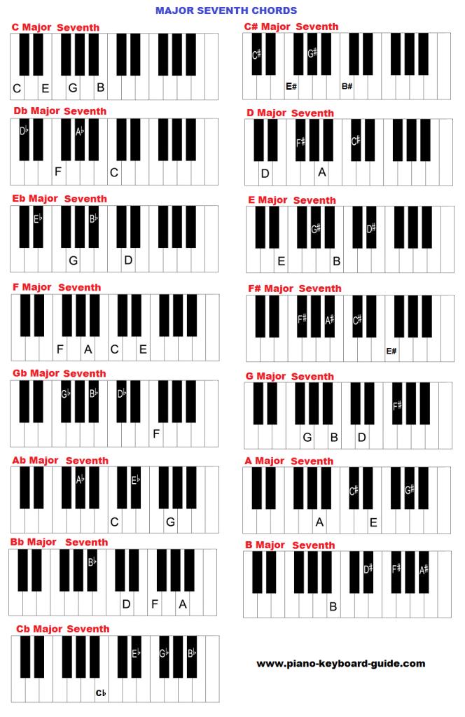 Major seventh chords on keyboard also hannah   board pinterest rh