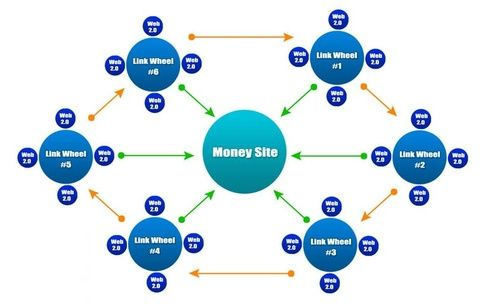 How Do I Create A Link Wheel In Seo If You Have Any Idea For A New Link Wheel Strategy Seo Services Search Engine Optimization Services Social Bookmarking