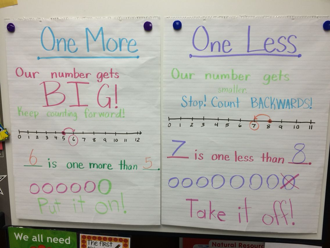 One More And One Less Anchor Chart Kindergarten Anchor Charts Math Anchor Charts Math Charts [ 852 x 1136 Pixel ]