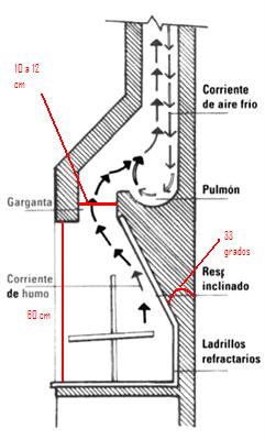 Solucionado tiro de chimenea que no trabaja - Estructuras de chimeneas ...